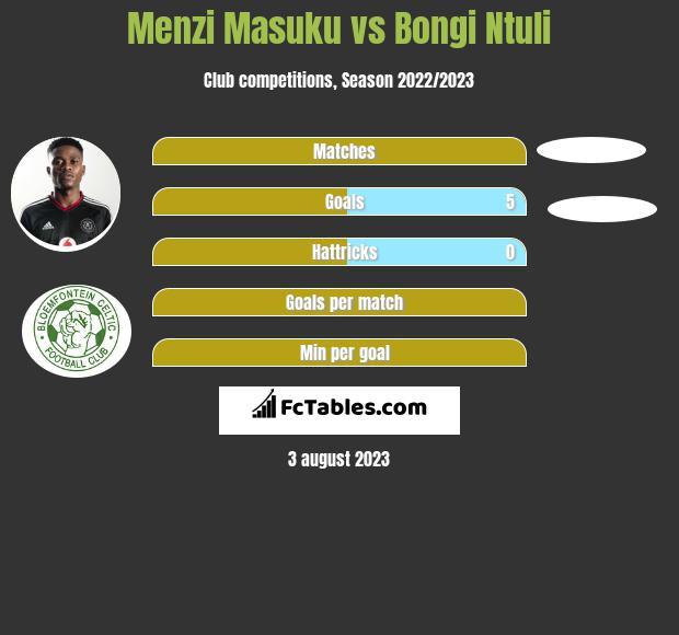 Menzi Masuku vs Bongi Ntuli infographic
