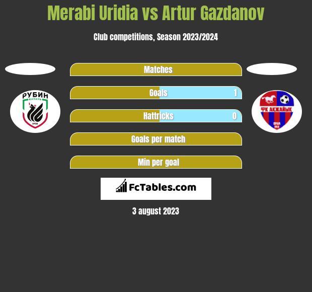 Merabi Uridia vs Artur Gazdanov h2h player stats