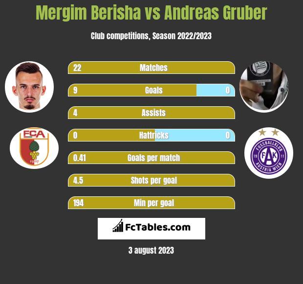 Mergim Berisha vs Andreas Gruber h2h player stats