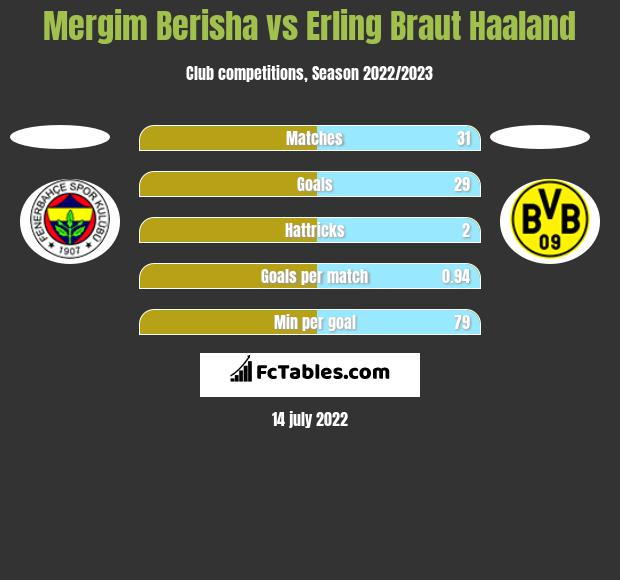 Mergim Berisha vs Erling Braut Haaland h2h player stats