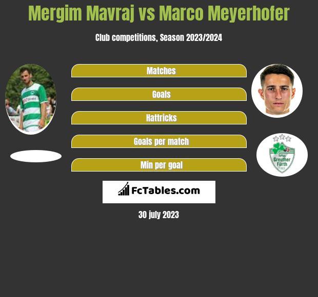 Mergim Mavraj vs Marco Meyerhofer infographic
