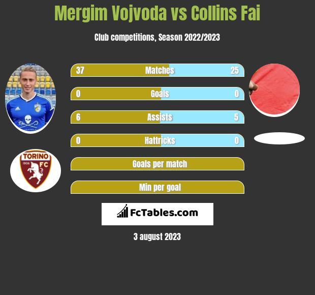 Mergim Vojvoda vs Collins Fai infographic