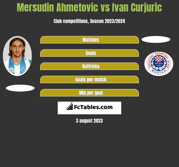 Mersudin Ahmetovic vs Ivan Curjuric h2h player stats