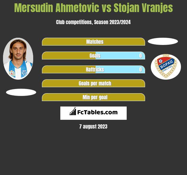 Mersudin Ahmetovic vs Stojan Vranjes h2h player stats