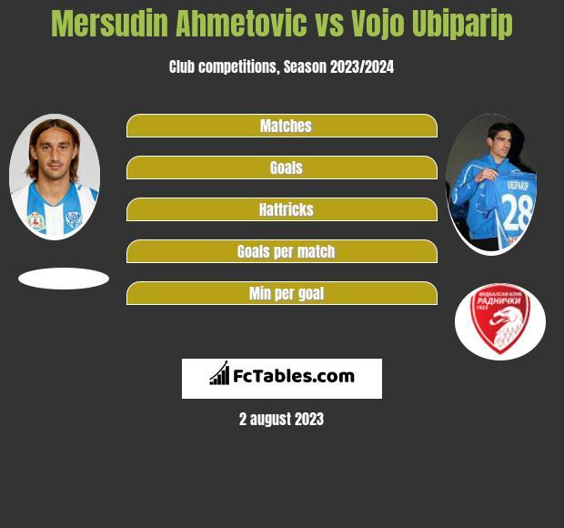 Mersudin Ahmetovic vs Vojo Ubiparip h2h player stats