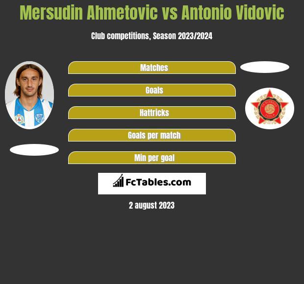 Mersudin Ahmetovic vs Antonio Vidovic h2h player stats