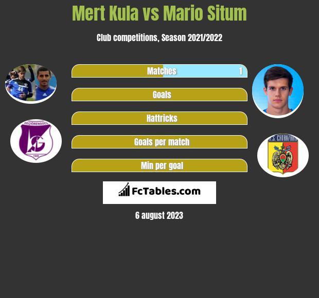 Mert Kula vs Mario Situm infographic