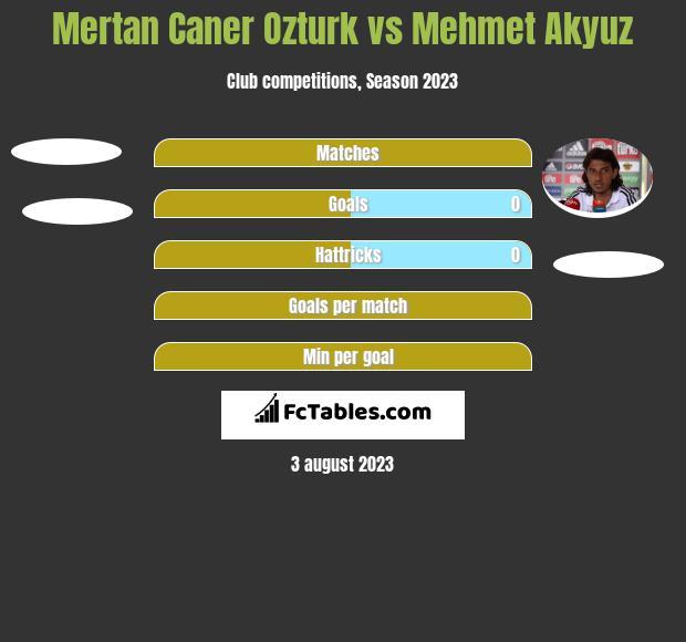 Mertan Caner Ozturk vs Mehmet Akyuz h2h player stats