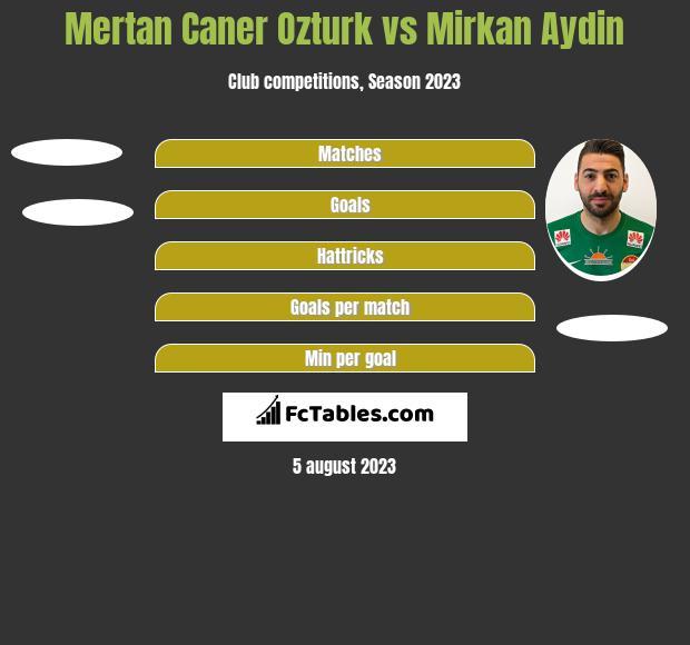 Mertan Caner Ozturk vs Mirkan Aydin h2h player stats