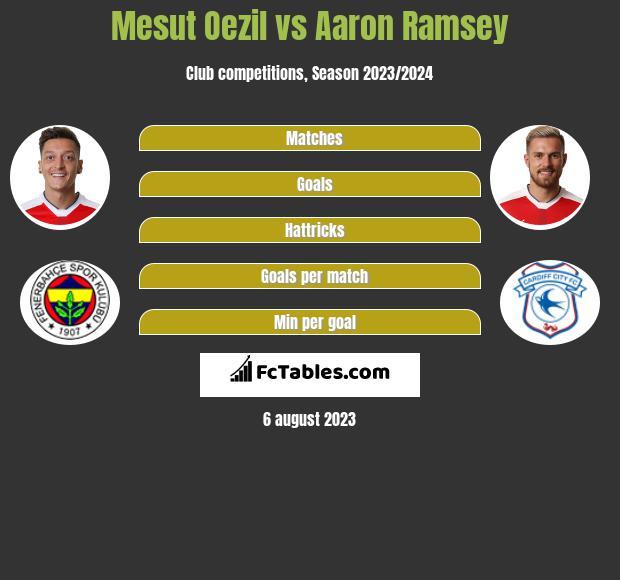 Mesut Oezil vs Aaron Ramsey infographic