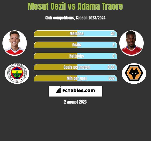 Mesut Oezil vs Adama Traore infographic