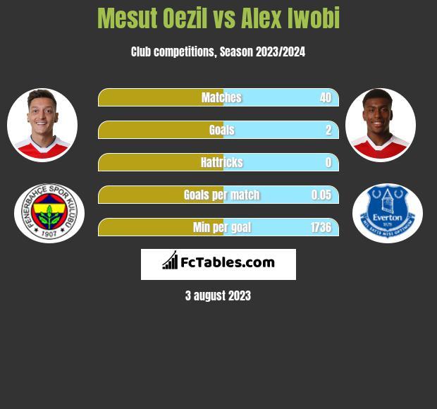 Mesut Oezil vs Alex Iwobi infographic