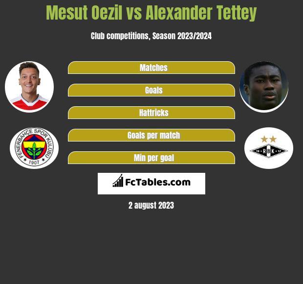 Mesut Oezil vs Alexander Tettey infographic
