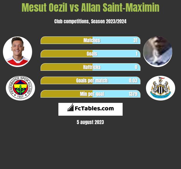 Mesut Oezil vs Allan Saint-Maximin infographic