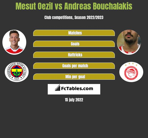 Mesut Oezil vs Andreas Bouchalakis infographic