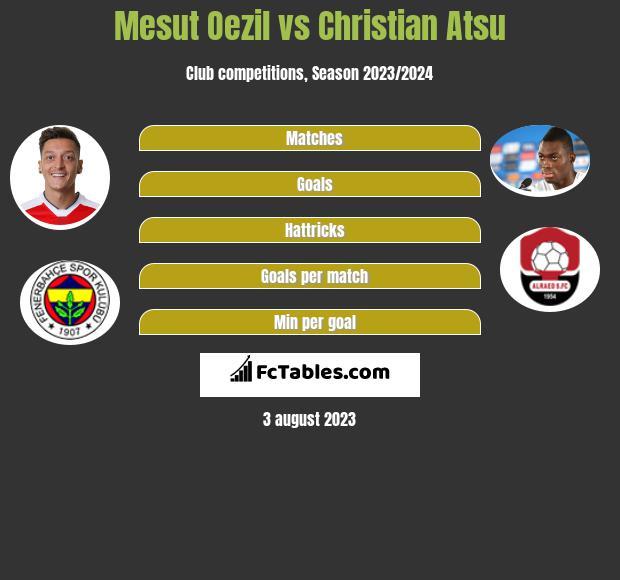 Mesut Oezil vs Christian Atsu infographic