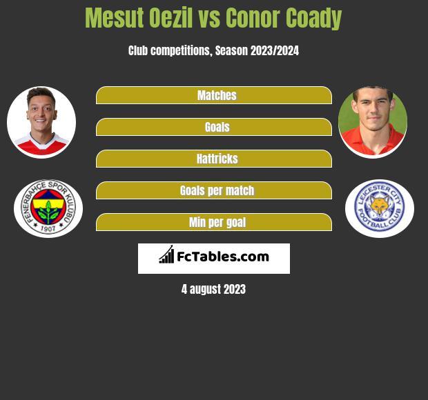 Mesut Oezil vs Conor Coady infographic