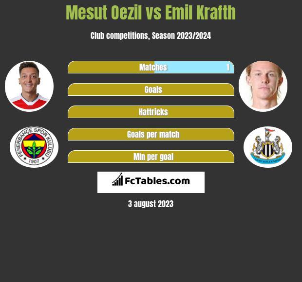 Mesut Oezil vs Emil Krafth infographic