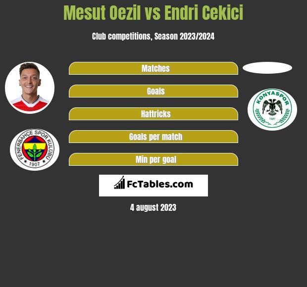 Mesut Oezil vs Endri Cekici infographic