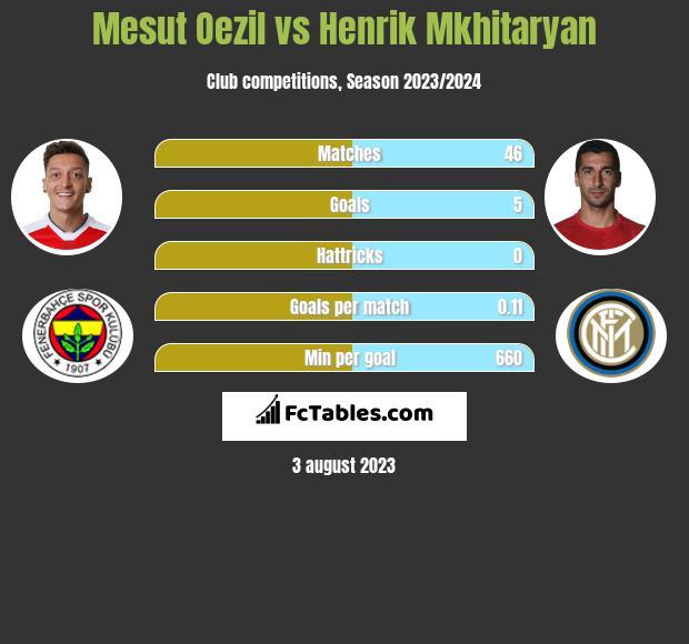 Mesut Oezil vs Henrik Mkhitaryan infographic