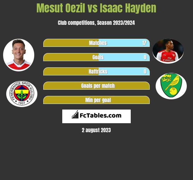 Mesut Oezil vs Isaac Hayden infographic
