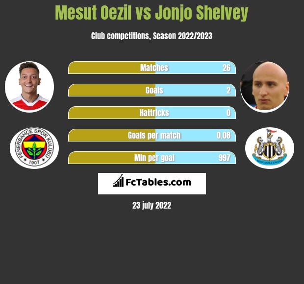 Mesut Oezil infographic statistics for Newcastle United