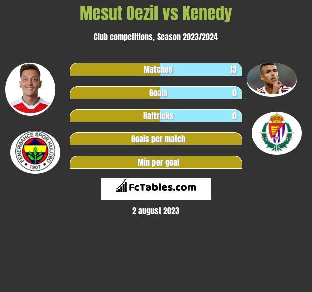 Mesut Oezil vs Kenedy infographic