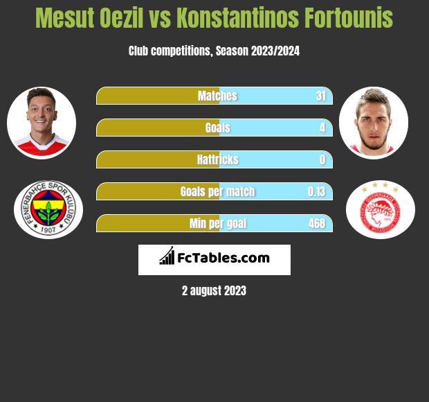 Mesut Oezil vs Konstantinos Fortounis infographic