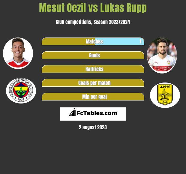 Mesut Oezil vs Lukas Rupp infographic