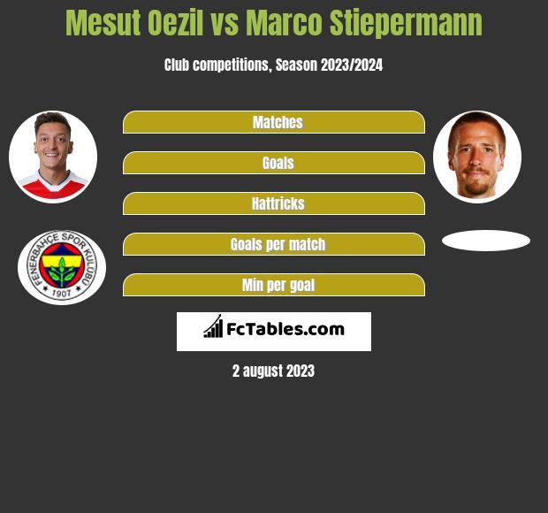 Mesut Oezil vs Marco Stiepermann infographic
