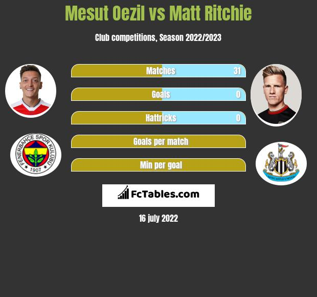Mesut Oezil vs Matt Ritchie infographic