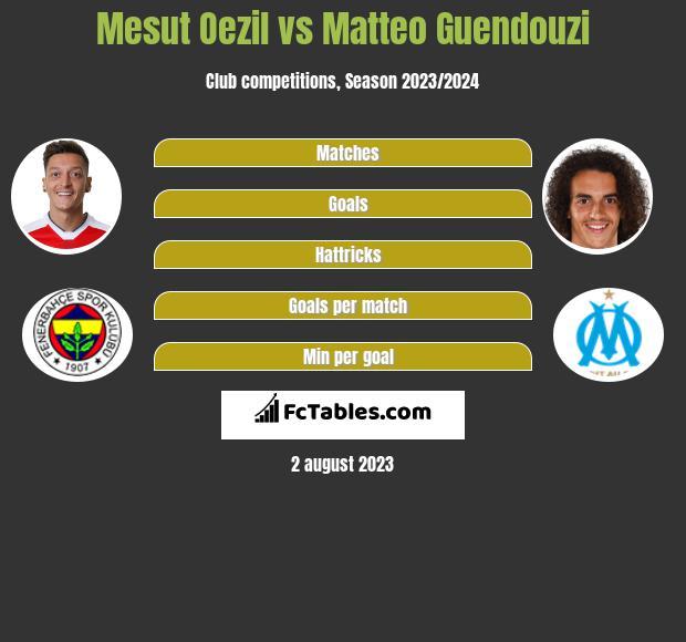 Mesut Oezil vs Matteo Guendouzi infographic