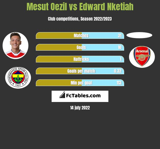 Mesut Oezil vs Edward Nketiah infographic