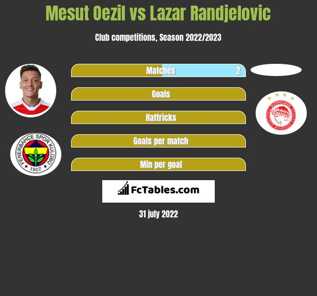 Mesut Oezil infographic statistics for Olympiacos