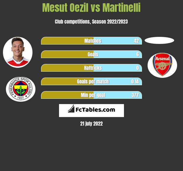 Mesut Oezil vs Martinelli infographic