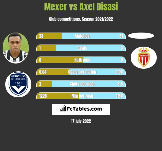 Mexer vs Axel Disasi infographic
