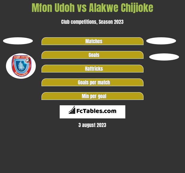 Mfon Udoh vs Alakwe Chijioke h2h player stats