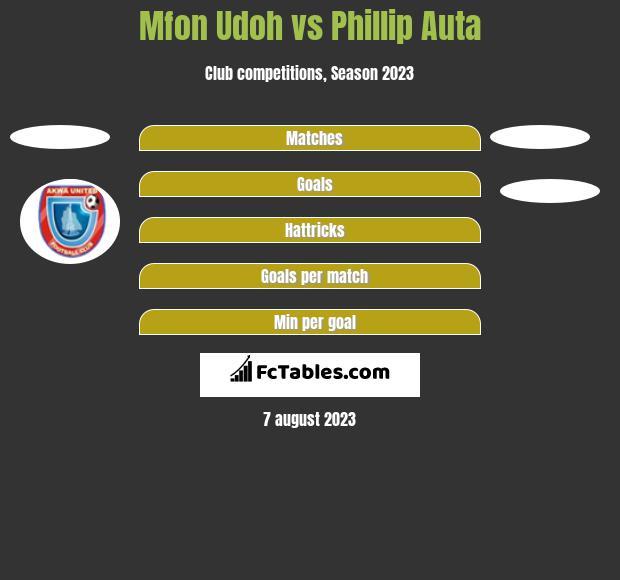 Mfon Udoh vs Phillip Auta h2h player stats