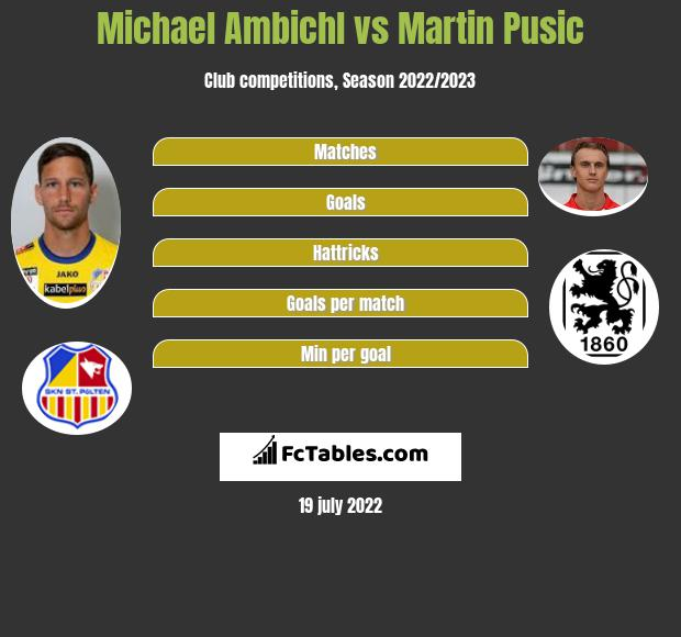 Michael Ambichl vs Martin Pusic infographic