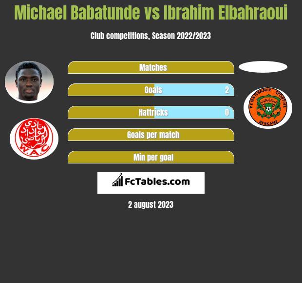 Michael Babatunde vs Ibrahim Elbahraoui h2h player stats