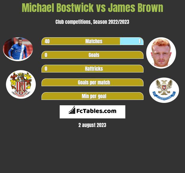 Michael Bostwick vs James Brown infographic