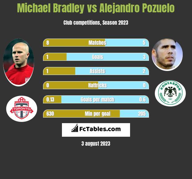 Michael Bradley vs Alejandro Pozuelo infographic