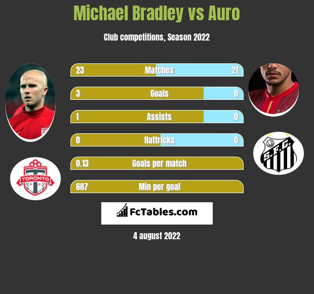 Michael Bradley vs Auro infographic