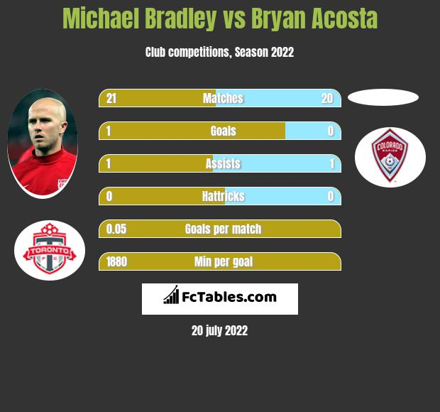 Michael Bradley vs Bryan Acosta infographic