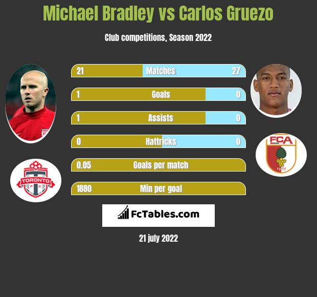 Michael Bradley vs Carlos Gruezo infographic