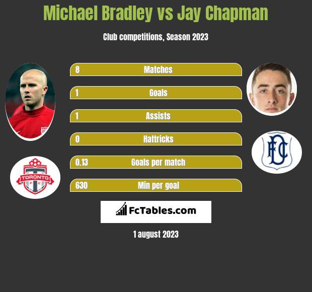 Michael Bradley vs Jay Chapman infographic
