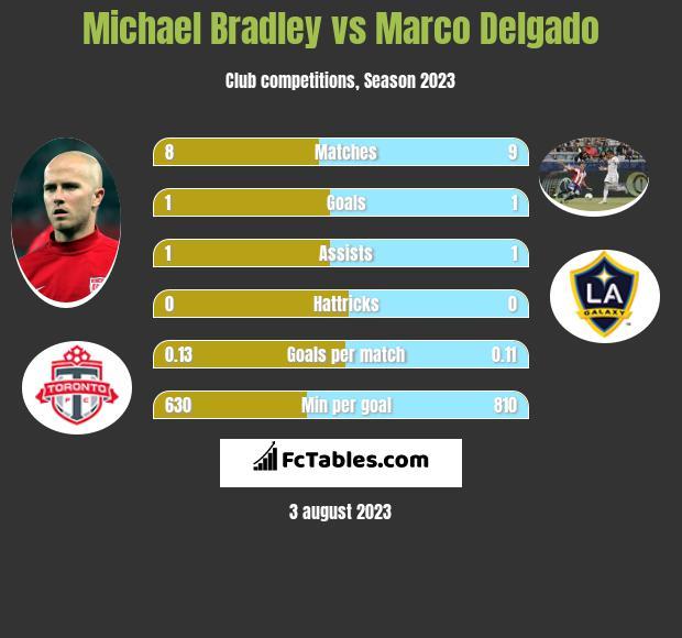 Michael Bradley vs Marco Delgado infographic