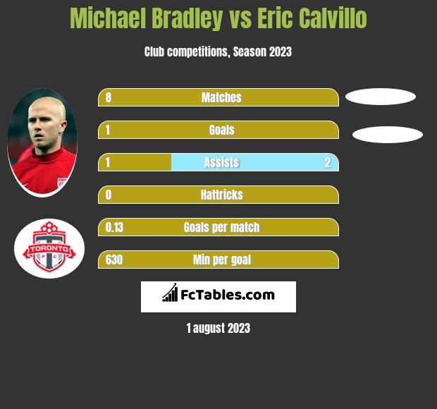 Michael Bradley vs Eric Calvillo infographic