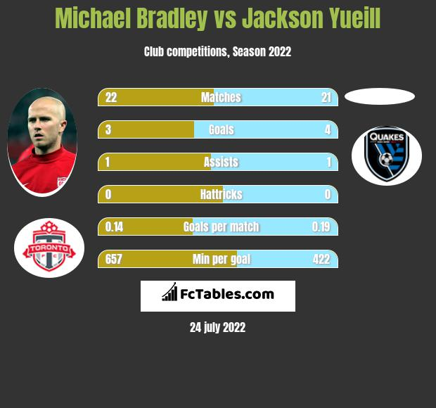 Michael Bradley infographic statistics for San Jose Earthquakes