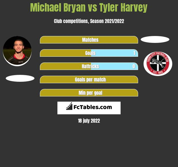 Michael Bryan vs Tyler Harvey h2h player stats